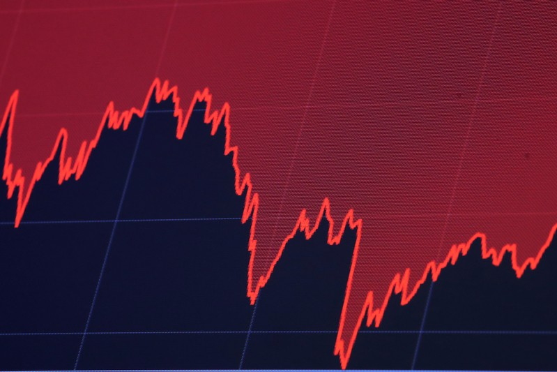 A screen displays a chart of the Dow Jones Industrial Average during trading on the floor of the NYSE in New York